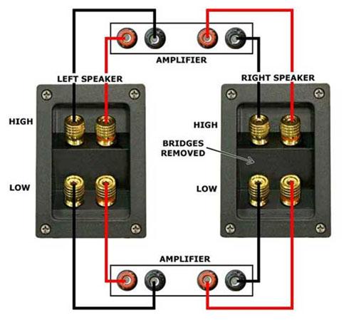 instalasi speaker Bi-Amping -> gambar diambil dari http://forum.blu-ray.com/showthread.php?t=56058