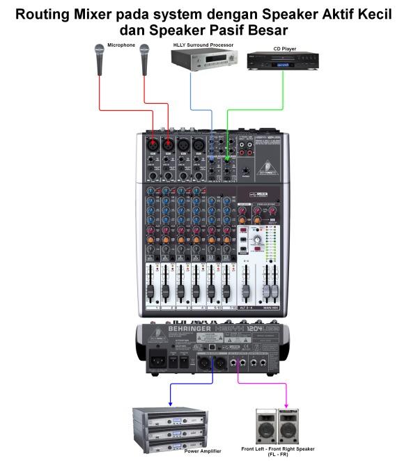 gambar 27 - Routing Mixer